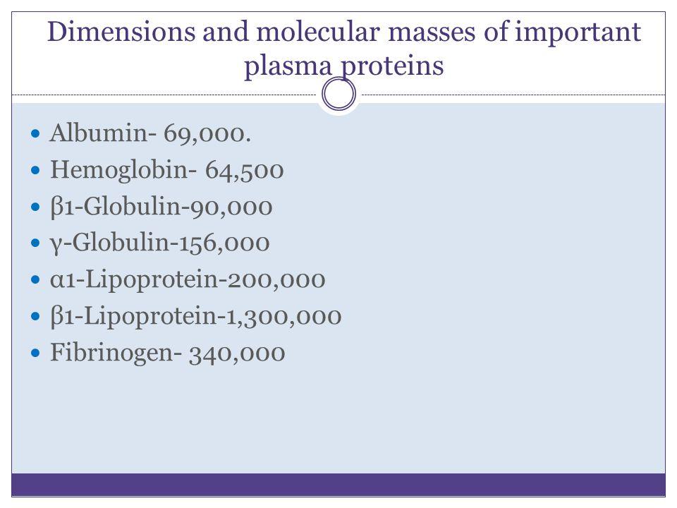 Dimensions and molecular masses of important plasma proteins Albumin- 69,000. Hemoglobin- 64,500 β1-Globulin-90,000 γ-Globulin-156,000 α1-Lipoprotein-