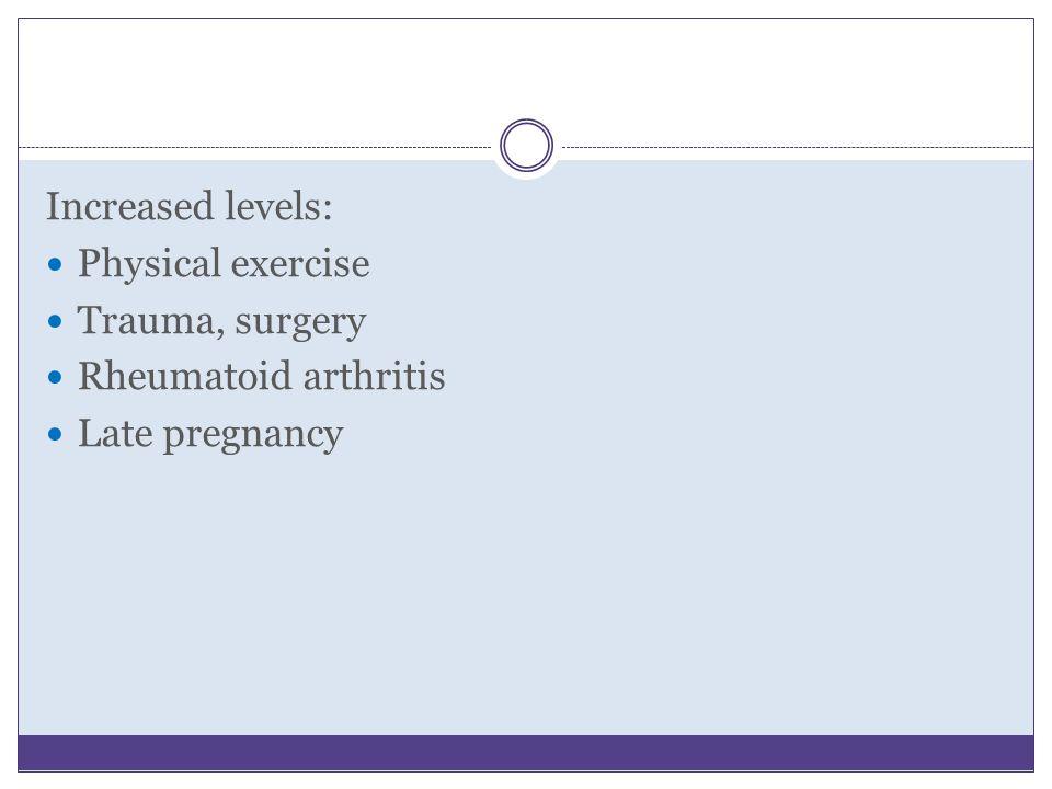 Increased levels: Physical exercise Trauma, surgery Rheumatoid arthritis Late pregnancy