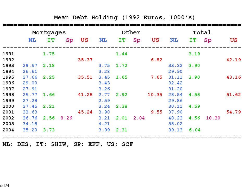 Mean Debt Holding (1992 Euros, 1000 s) ================================================================ Mortgages Other Total NL IT Sp US NL IT Sp US NL IT Sp US ---------------------------------------------------------------- 1991 1.75 1.44 3.19 1992 35.37 6.82 42.19 1993 29.57 2.18 3.75 1.72 33.32 3.90 1994 26.61 3.28 29.90 1995 27.66 2.25 35.51 3.45 1.65 7.65 31.11 3.90 43.16 1996 29.00 3.43 32.42 1997 27.91 3.26 31.20 1998 25.77 1.66 41.28 2.77 2.92 10.35 28.54 4.58 51.62 1999 27.28 2.59 29.86 2000 27.45 2.21 3.24 2.38 30.11 4.59 2001 33.63 45.24 3.90 9.55 37.90 54.79 2002 36.76 2.56 8.26 3.21 2.01 2.04 40.23 4.56 10.30 2003 34.18 4.21 38.02 2004 35.20 3.73 3.99 2.31 39.13 6.04 ================================================================ NL: DHS, IT: SHIW, SP: EFF, US: SCF od24