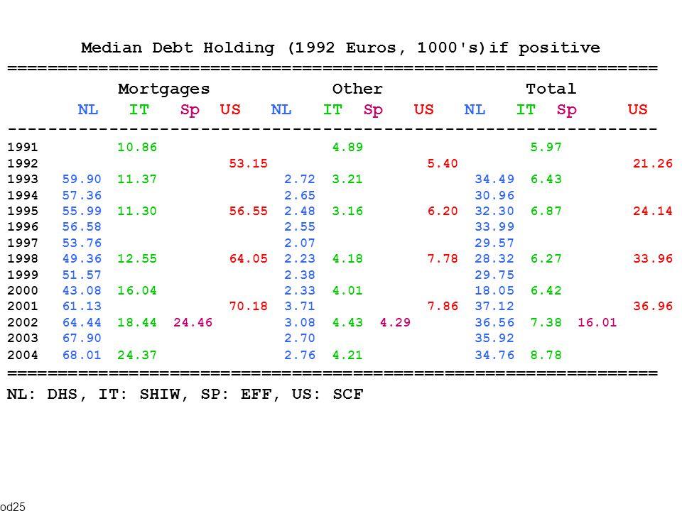 Median Debt Holding (1992 Euros, 1000 s)if positive ================================================================ Mortgages Other Total NL IT Sp US NL IT Sp US NL IT Sp US ---------------------------------------------------------------- 1991 10.86 4.89 5.97 1992 53.15 5.40 21.26 1993 59.90 11.37 2.72 3.21 34.49 6.43 1994 57.36 2.65 30.96 1995 55.99 11.30 56.55 2.48 3.16 6.20 32.30 6.87 24.14 1996 56.58 2.55 33.99 1997 53.76 2.07 29.57 1998 49.36 12.55 64.05 2.23 4.18 7.78 28.32 6.27 33.96 1999 51.57 2.38 29.75 2000 43.08 16.04 2.33 4.01 18.05 6.42 2001 61.13 70.18 3.71 7.86 37.12 36.96 2002 64.44 18.44 24.46 3.08 4.43 4.29 36.56 7.38 16.01 2003 67.90 2.70 35.92 2004 68.01 24.37 2.76 4.21 34.76 8.78 ================================================================ NL: DHS, IT: SHIW, SP: EFF, US: SCF od25