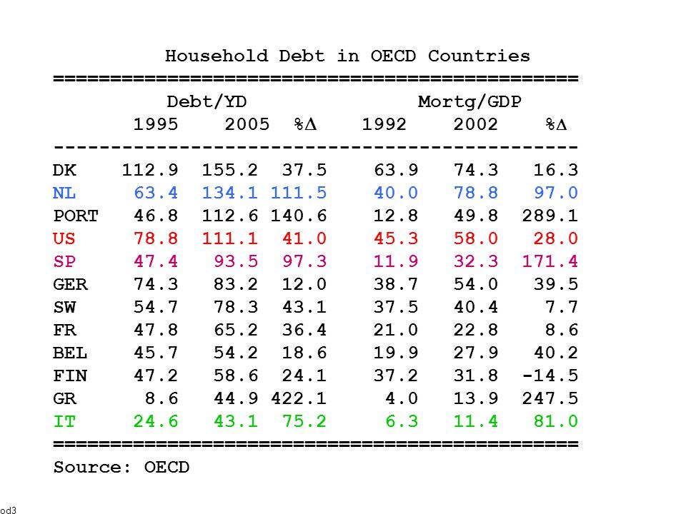 Household Debt in OECD Countries ============================================== Debt/YD Mortg/GDP 1995 2005 %  1992 2002 %  ---------------------------------------------- DK 112.9 155.2 37.5 63.9 74.3 16.3 NL 63.4 134.1 111.5 40.0 78.8 97.0 PORT 46.8 112.6 140.6 12.8 49.8 289.1 US 78.8 111.1 41.0 45.3 58.0 28.0 SP 47.4 93.5 97.3 11.9 32.3 171.4 GER 74.3 83.2 12.0 38.7 54.0 39.5 SW 54.7 78.3 43.1 37.5 40.4 7.7 FR 47.8 65.2 36.4 21.0 22.8 8.6 BEL 45.7 54.2 18.6 19.9 27.9 40.2 FIN 47.2 58.6 24.1 37.2 31.8 -14.5 GR 8.6 44.9 422.1 4.0 13.9 247.5 IT 24.6 43.1 75.2 6.3 11.4 81.0 ============================================== Source: OECD od3