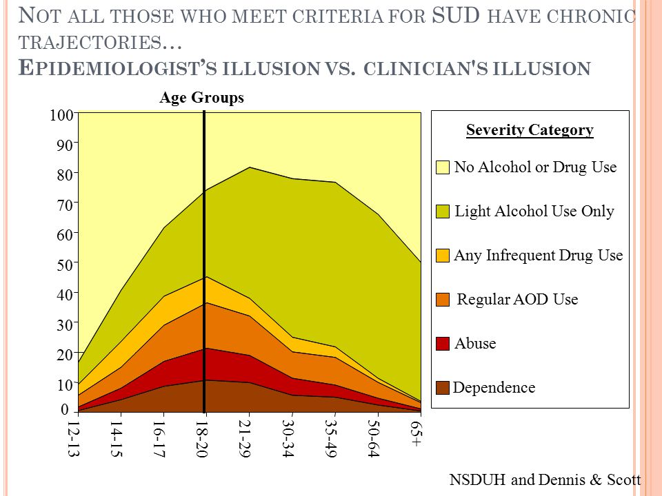 N OT ALL THOSE WHO MEET CRITERIA FOR SUD HAVE CHRONIC TRAJECTORIES … E PIDEMIOLOGIST ' S ILLUSION VS.