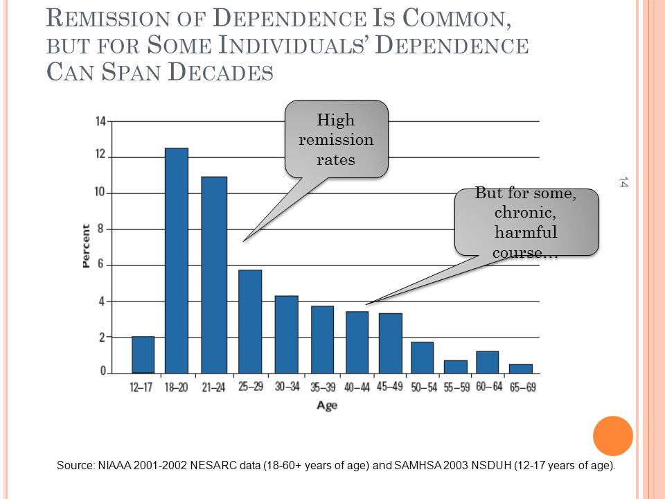 14 R EMISSION OF D EPENDENCE I S C OMMON, BUT FOR S OME I NDIVIDUALS ' D EPENDENCE C AN S PAN D ECADES Source: NIAAA 2001-2002 NESARC data (18-60+ years of age) and SAMHSA 2003 NSDUH (12-17 years of age).