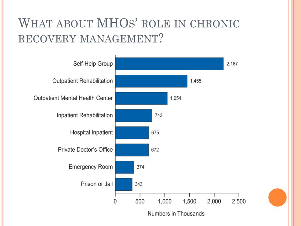 W HAT ABOUT MHO S ' ROLE IN CHRONIC RECOVERY MANAGEMENT ?