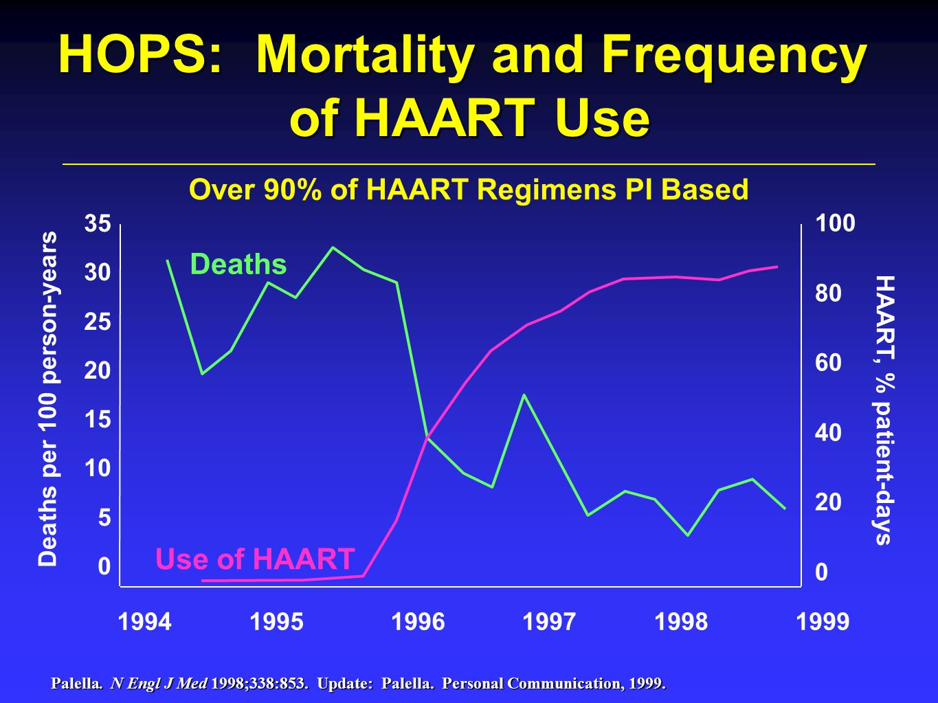 Over 90% of HAART Regimens PI Based 100 80 60 40 20 0 35 30 25 20 15 10 5 0 199419951996199719981999 HOPS: Mortality and Frequency of HAART Use Deaths per 100 person-years Deaths Use of HAART HAART, % patient-days Palella.