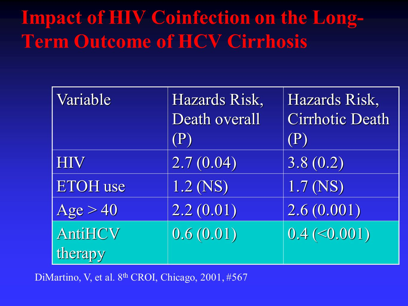 Impact of HIV Coinfection on the Long- Term Outcome of HCV Cirrhosis Variable Hazards Risk, Death overall (P) Hazards Risk, Cirrhotic Death (P) HIV 2.7 (0.04) 3.8 (0.2) ETOH use 1.2 (NS) 1.7 (NS) Age > 40 2.2 (0.01) 2.6 (0.001) AntiHCV therapy 0.6 (0.01) 0.4 (<0.001) DiMartino, V, et al.