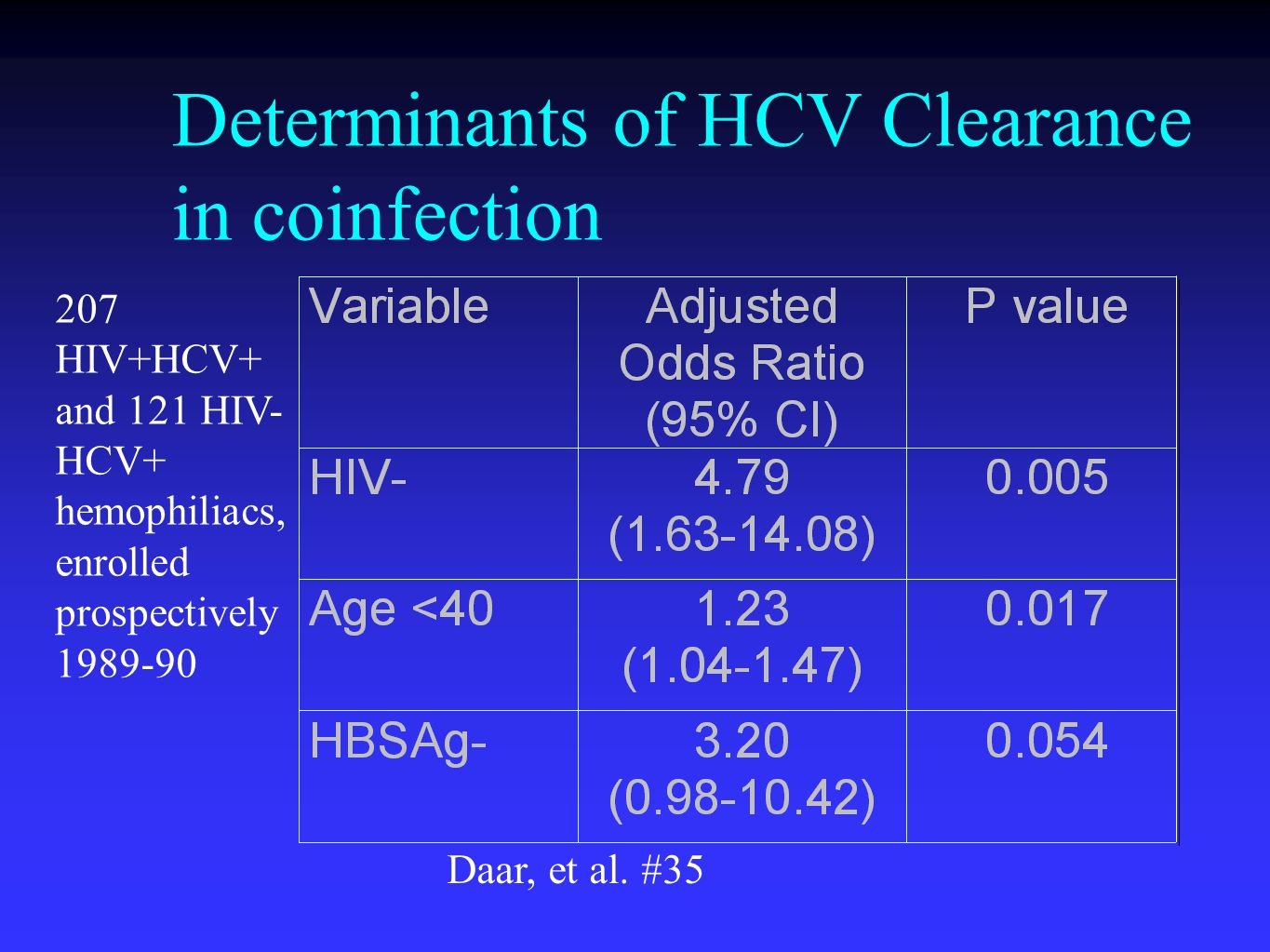Determinants of HCV Clearance in coinfection 207 HIV+HCV+ and 121 HIV- HCV+ hemophiliacs, enrolled prospectively 1989-90 Daar, et al.