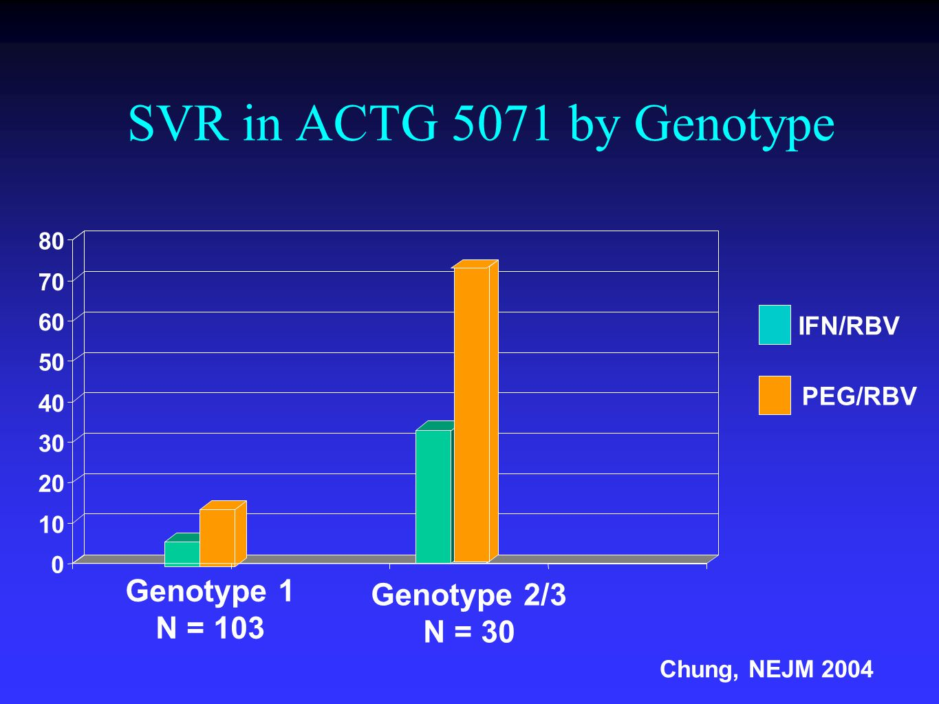 SVR in ACTG 5071 by Genotype 0 10 20 30 40 50 60 70 80 Genotype 1 N = 103 Genotype 2/3 N = 30 IFN/RBV PEG/RBV Chung, NEJM 2004