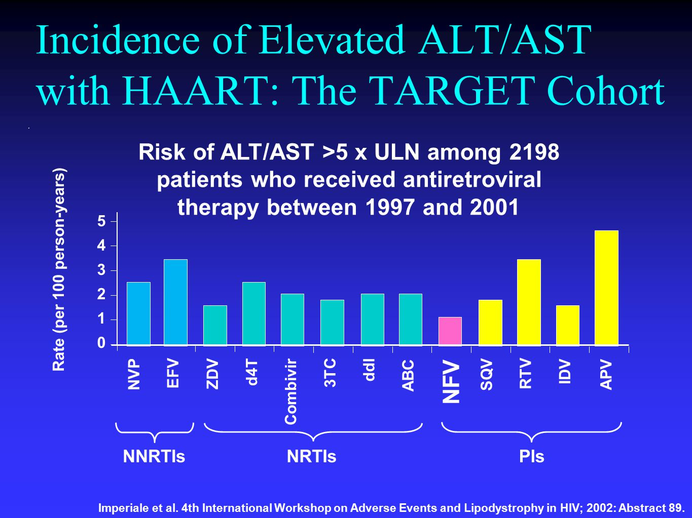 Incidence of Elevated ALT/AST with HAART: The TARGET Cohort NNRTIsNRTIsPls NVP EFV ZDV d4T Combivir 3TC ddl ABC NFV SQV RTV IDV APV 5 4 3 2 1 0 Rate (per 100 person-years) Imperiale et al.