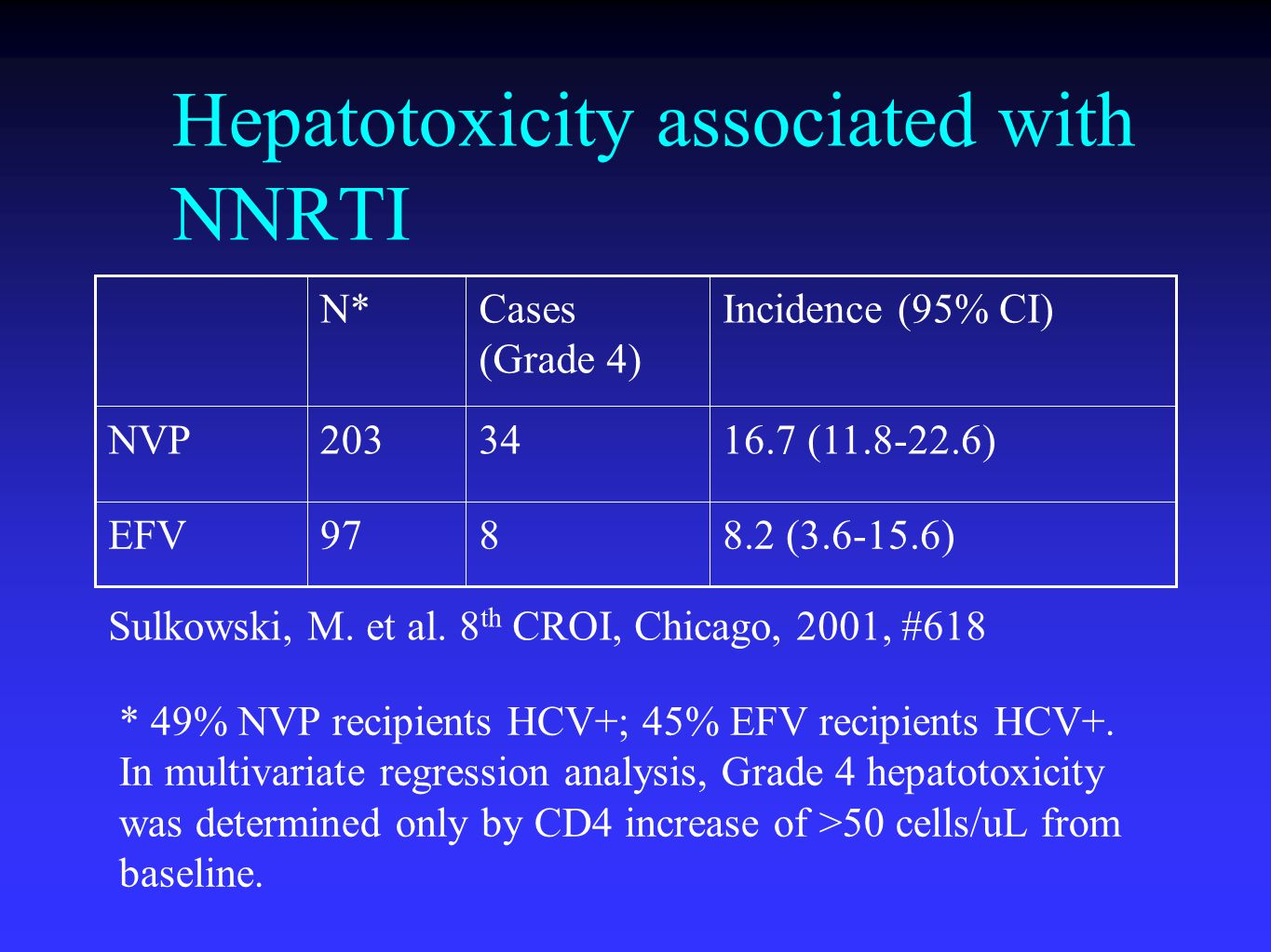 Hepatotoxicity associated with NNRTI 8.2 (3.6-15.6)897EFV 16.7 (11.8-22.6)34203NVP Incidence (95% CI)Cases (Grade 4) N* Sulkowski, M.