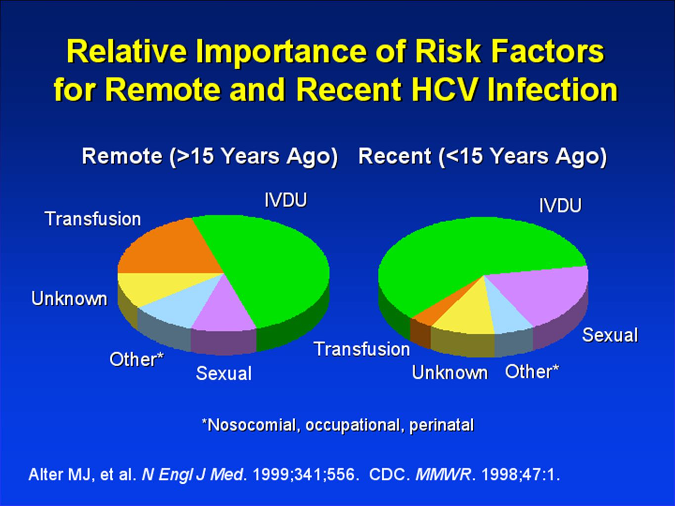 APRICOT Summary PEG-IFN + RBV was the most effective regimen for clearance of HCV PEG-IFN + RBV was the most effective regimen for clearance of HCV Relapse rate was lower than 5071: Relapse rate was lower than 5071:  Genotype 1: ETR 38% and SVR 29%  Genotype 2/3: ETR 64% and SVR 62% APRICOT had more Caucasian patients than 5071 – in HCV alone, African-Americans have a lower response rate APRICOT had more Caucasian patients than 5071 – in HCV alone, African-Americans have a lower response rate Torriani, NEJM 2004