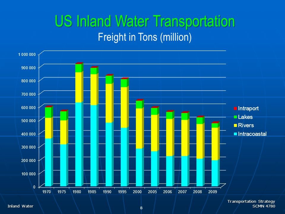 Transportation Strategy SCMN 4780 Inland Water BARGE INDUSTRY : US inland barge transportation industry includes about 300 companies with combined annual revenue of ~ $5 billion Services provided include freight transportation (80% of industry) and towing / tugboat services (15% of industry) Freight transportation consists of  dry cargo (grain, coal, steel, fertilizers, and aggregates)  liquid cargo (refined petroleum products, petrochemicals, black oils, and agricultural chemicals) US Inland Water Equipment 19