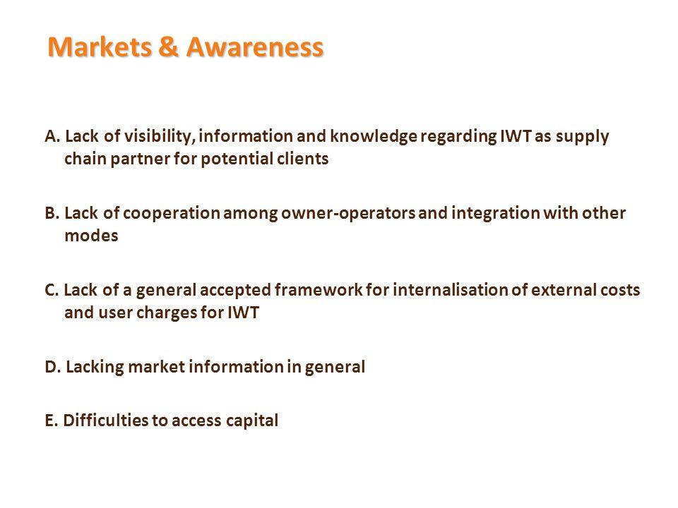 Markets & Awareness A.