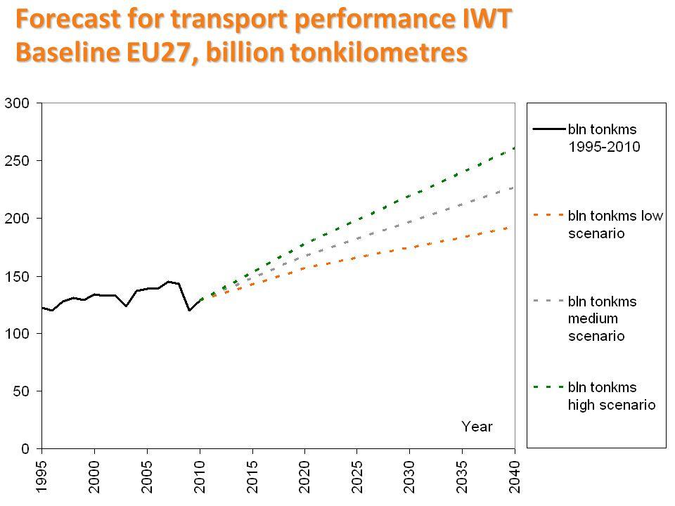 Forecast corridors baseline scenario, billion tonkilometers by IWT