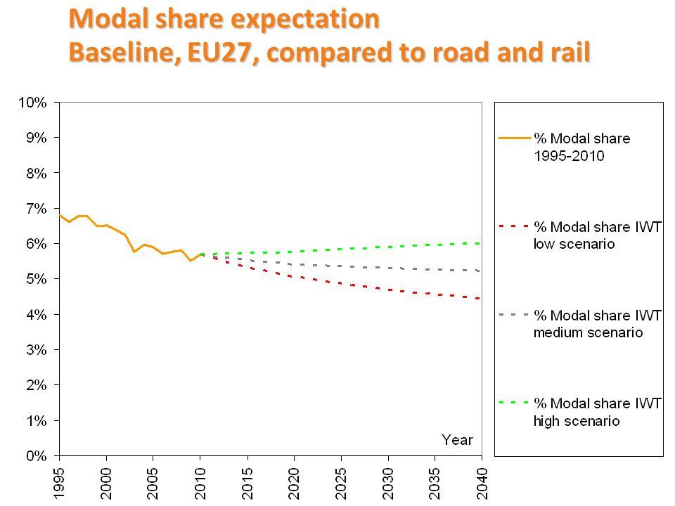 Modal share forecast – baseline scenarios Year 2007 Year 2020 low - high Year 2040 low - high Modal share IWT EU275.8%5.1% - 5.7%4.4% - 6.0% Modal share IWT Rhine14.3%12.8% - 14.8%14.1% - 16.4% Modal share IWT North-South9.7%8.9% - 9.9%10.6% - 11.9% Modal share IWT Danube7.2%6.8%6.0% Modal share IWT East-West1.2%0.9% - 1.1%0.8% - 0.9%