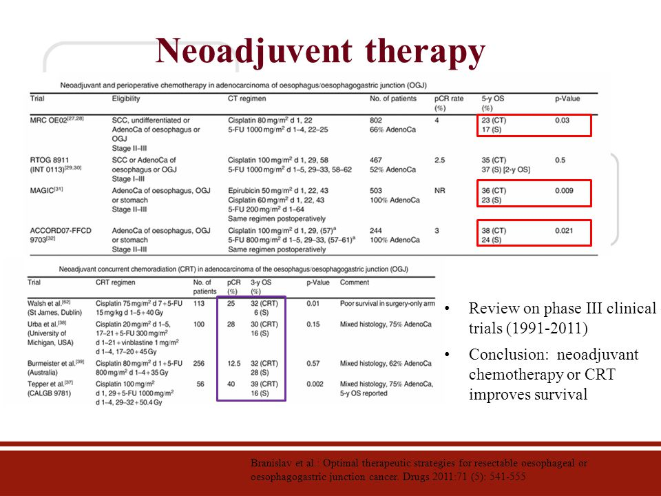 Neoadjuvent therapy Branislav et al.: Optimal therapeutic strategies for resectable oesophageal or oesophagogastric junction cancer. Drugs 2011:71 (5)