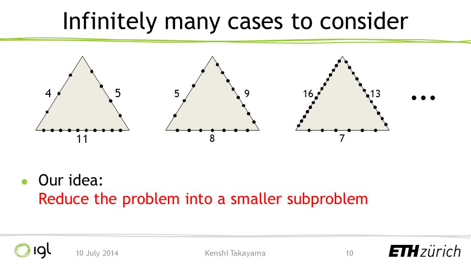 Infinitely many cases to consider ● Our idea: Reduce the problem into a smaller subproblem 1010 July 2014Kenshi Takayama 11 54 8 95 1316 7...