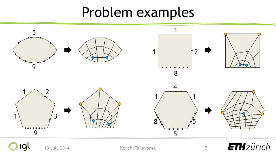 Reduced input  topological pattern See the paper for more details 1810 July 2014Kenshi Takayama Input Condition α =2 α =4+2x α =2+x, β =1+x α =5+2x+y, β =2+y ( α, β, 1, 1, 1) Input Condition (1, 1, 1, 1, 1, 1) -- ( α, 1, 1, 1, 1, 1) α =3+2x α = β =2+x α =4+2x+y, β =2+y ( α, β, 1, 1, 1, 1) α = β =1+x α =4+2x+y, β =2+y ( α, 1, 1, β, 1, 1) Pattern ( α, 1, 1, 1, 1) Enumerating reduced input is easy, but finding patterns is hard (done by hand)