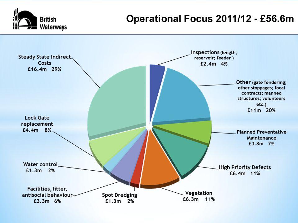 Operational Focus 2011/12 - £56.6m