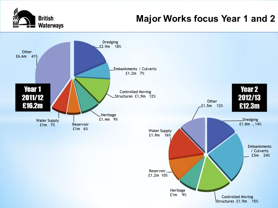 Major Works focus Year 1 and 2 Year 1 2011/12 £16.2m Major Works focus Year 1 and 2