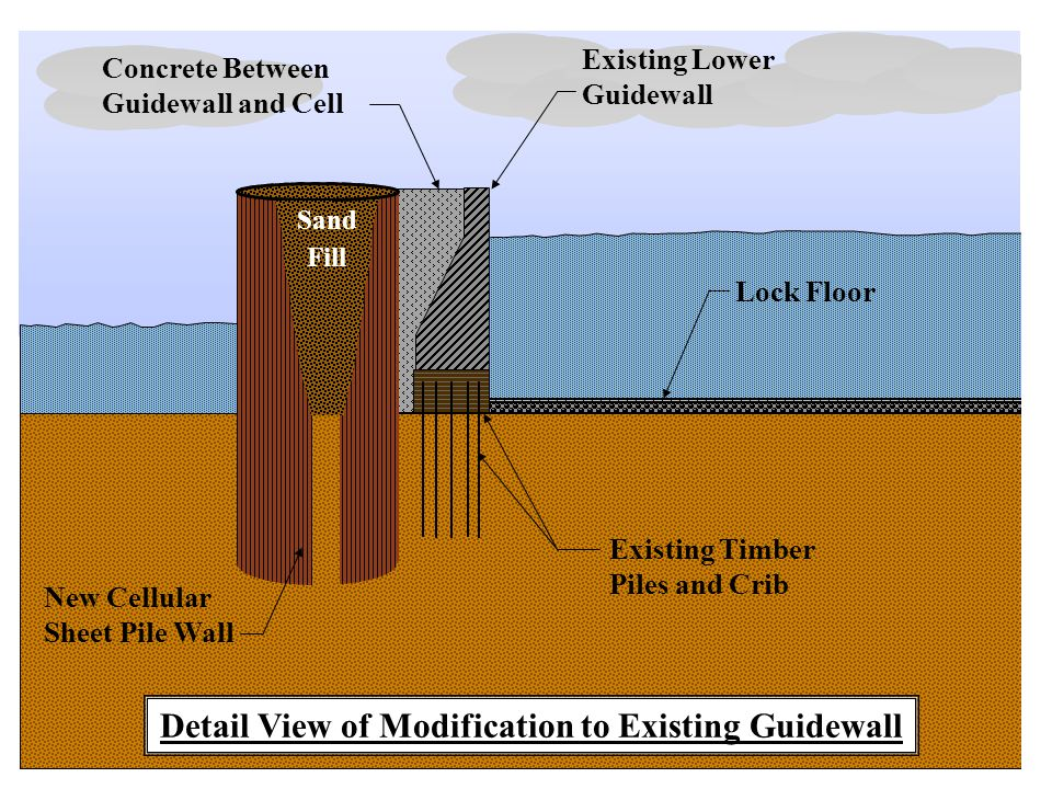 New Cellular Sheet Pile Wall Detail View of Modification to Existing Guidewall Existing Lower Guidewall Concrete Between Guidewall and Cell Lock Floor Existing Timber Piles and Crib Sand Fill