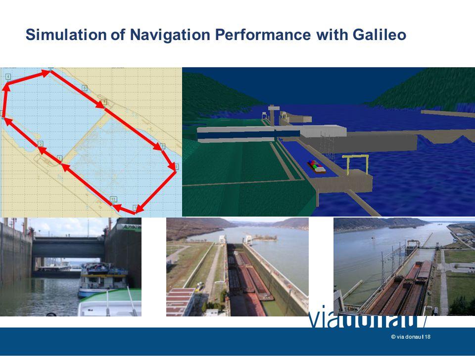 © via donau I 18 Simulation of Navigation Performance with Galileo