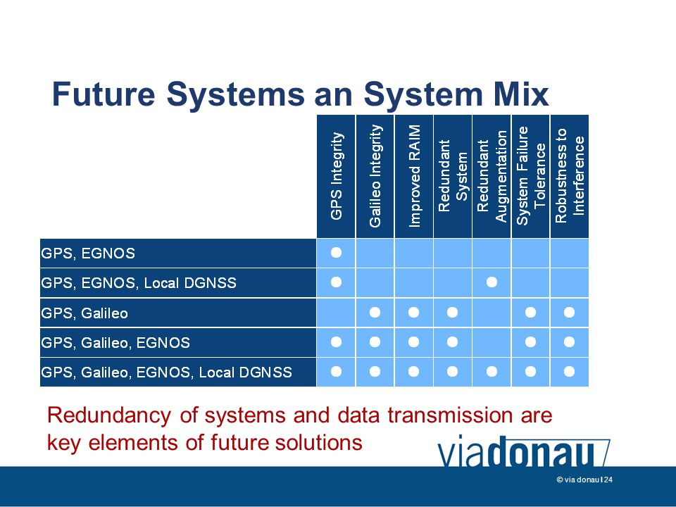 © via donau I 24 Future Systems an System Mix Redundancy of systems and data transmission are key elements of future solutions