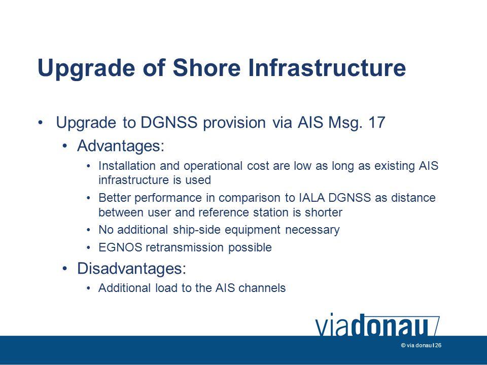 © via donau I 26 Upgrade of Shore Infrastructure Upgrade to DGNSS provision via AIS Msg.