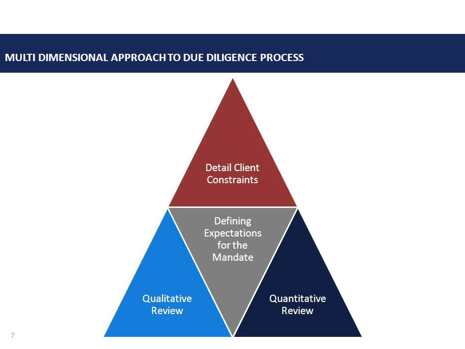 Detail Client Constraints Qualitative Review Defining Expectations for the Mandate Quantitative Review MULTI DIMENSIONAL APPROACH TO DUE DILIGENCE PROCESS 7