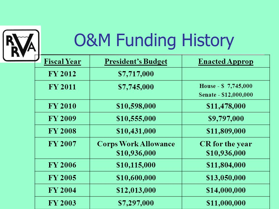 O&M Funding History Fiscal YearPresident's BudgetEnacted Approp FY 2012$7,717,000 FY 2011$7,745,000 House - $ 7,745,000 Senate - $12,000,000 FY 2010$10,598,000$11,478,000 FY 2009$10,555,000$9,797,000 FY 2008$10,431,000$11,809,000 FY 2007Corps Work Allowance $10,936,000 CR for the year $10,936,000 FY 2006$10,115,000$11,804,000 FY 2005$10,600,000$13,050,000 FY 2004$12,013,000$14,000,000 FY 2003$7,297,000$11,000,000