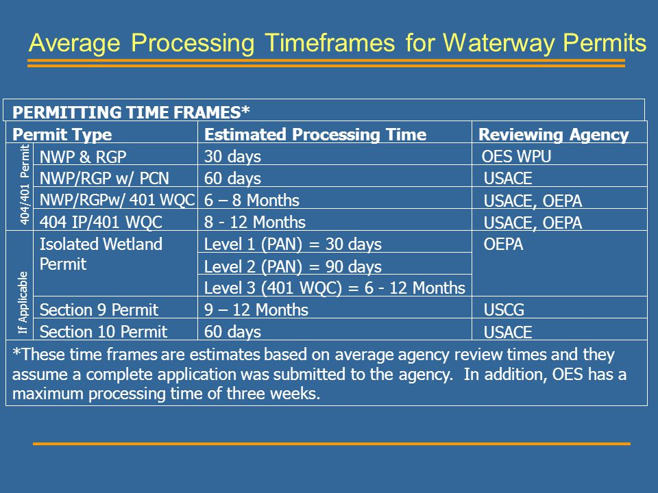 Average Processing Timeframes for Waterway Permits PERMITTING TIME FRAMES* Permit TypeEstimated Processing TimeReviewing Agency NWP & RGP NWP/RGP w/ P