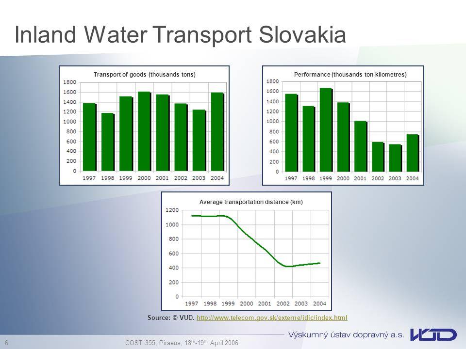 COST 355, Piraeus, 18 th -19 th April 2006 6 Inland Water Transport Slovakia Transport of goods (thousands tons)Performance (thousands ton kilometres) Average transportation distance (km) Source: © VUD.