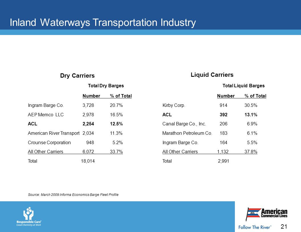 21 Inland Waterways Transportation Industry Total Dry Barges Number% of Total Ingram Barge Co.3,72820.7% AEP Memco LLC2,97816.5% ACL 2,25412.5% American River Transport2,03411.3% Crounse Corporation 948 5.2% All Other Carriers6,07233.7% Total 18,014 Total Liquid Barges Number% of Total Kirby Corp.