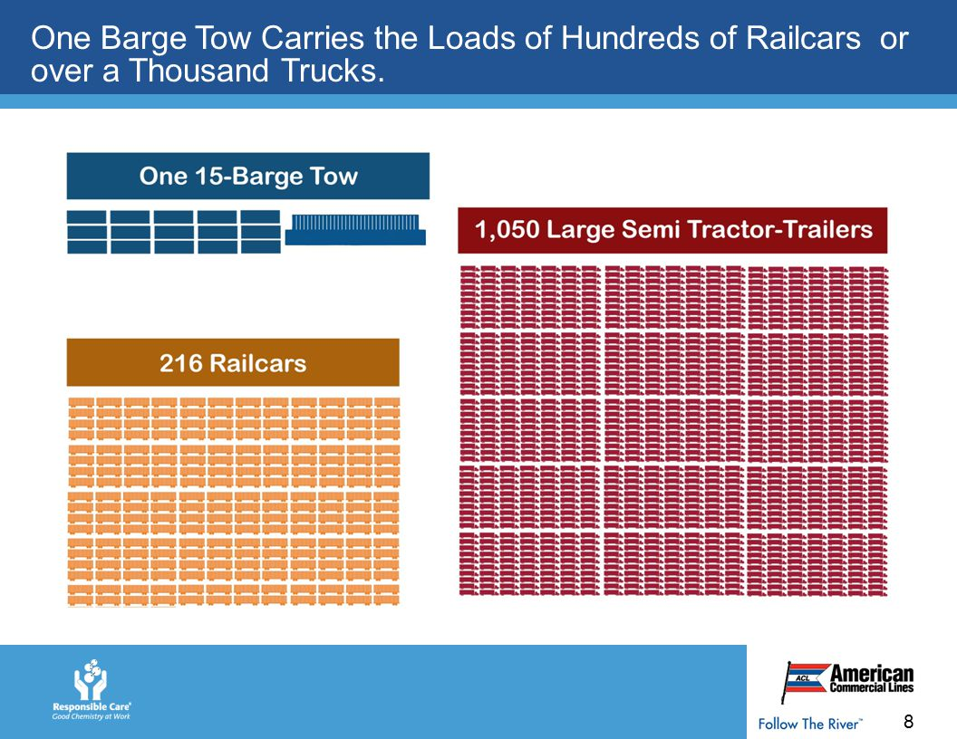 9 Barges Are the Most Efficient Mode of Transportation.