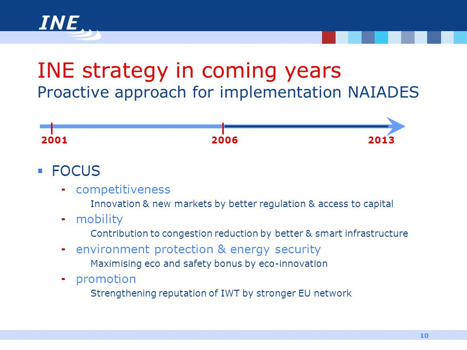10 INE strategy in coming years Proactive approach for implementation NAIADES  FOCUS  competitiveness Innovation & new markets by better regulation