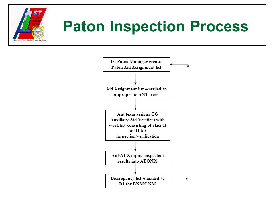 Paton Inspection Process D1 Paton Manager creates Paton Aid Assignment list Aid Assignment list e-mailed to appropriate ANT team Ant team assigns CG Auxiliary Aid Verifiers with work list consisting of class II or III for inspection/verification Ant/AUX inputs inspection results into ATONIS Discrepancy list e-mailed to D1 for BNM/LNM