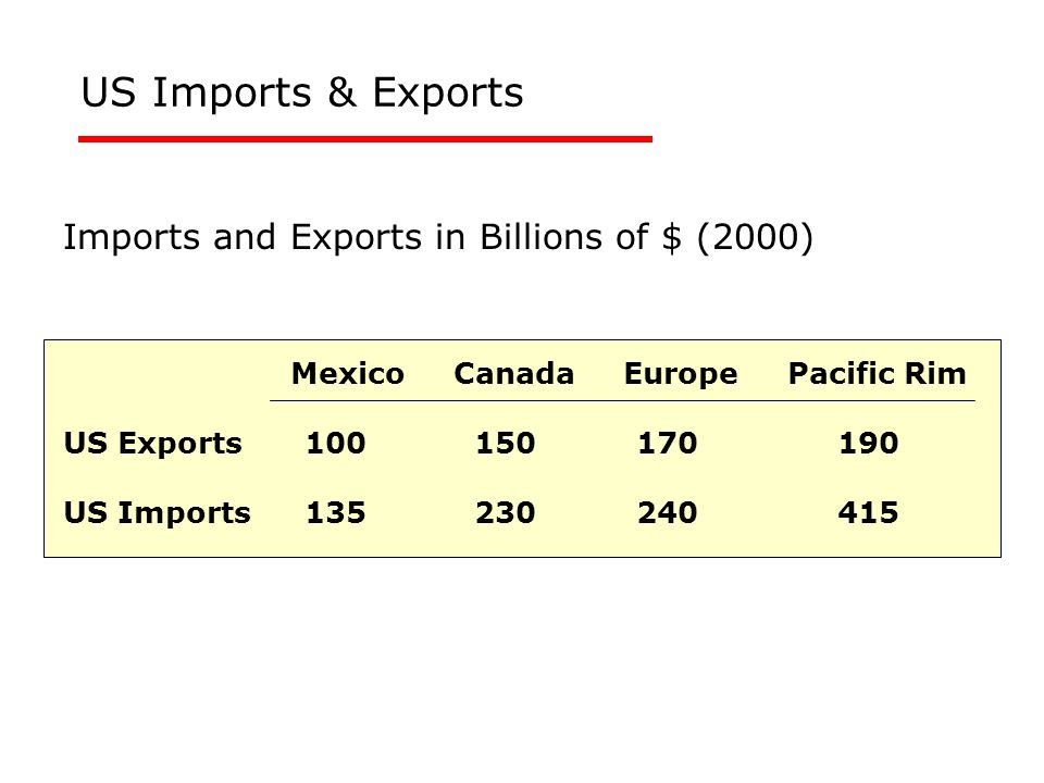 US Imports & Exports Imports and Exports in Billions of $ (2000) Mexico Canada Europe Pacific Rim US Exports 100150 170 190 US Imports 135230 240 415