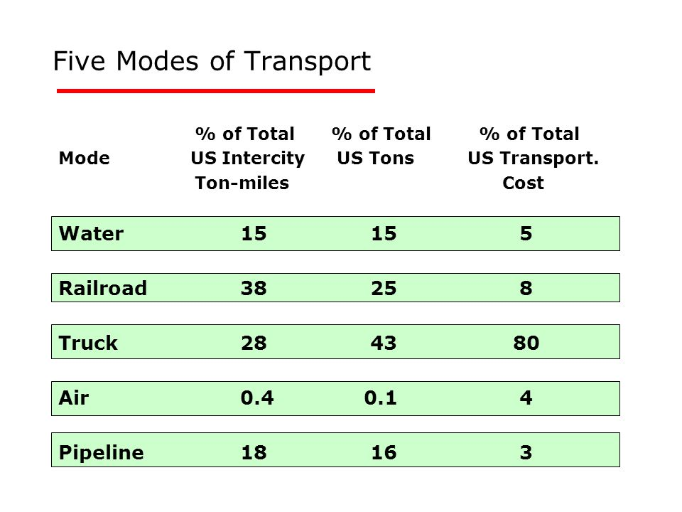 Five Modes of Transport % of Total% of Total % of Total Mode US Intercity US TonsUS Transport. Ton-miles Cost Water 15 15 5 Railroad 38 25 8 Truck 28