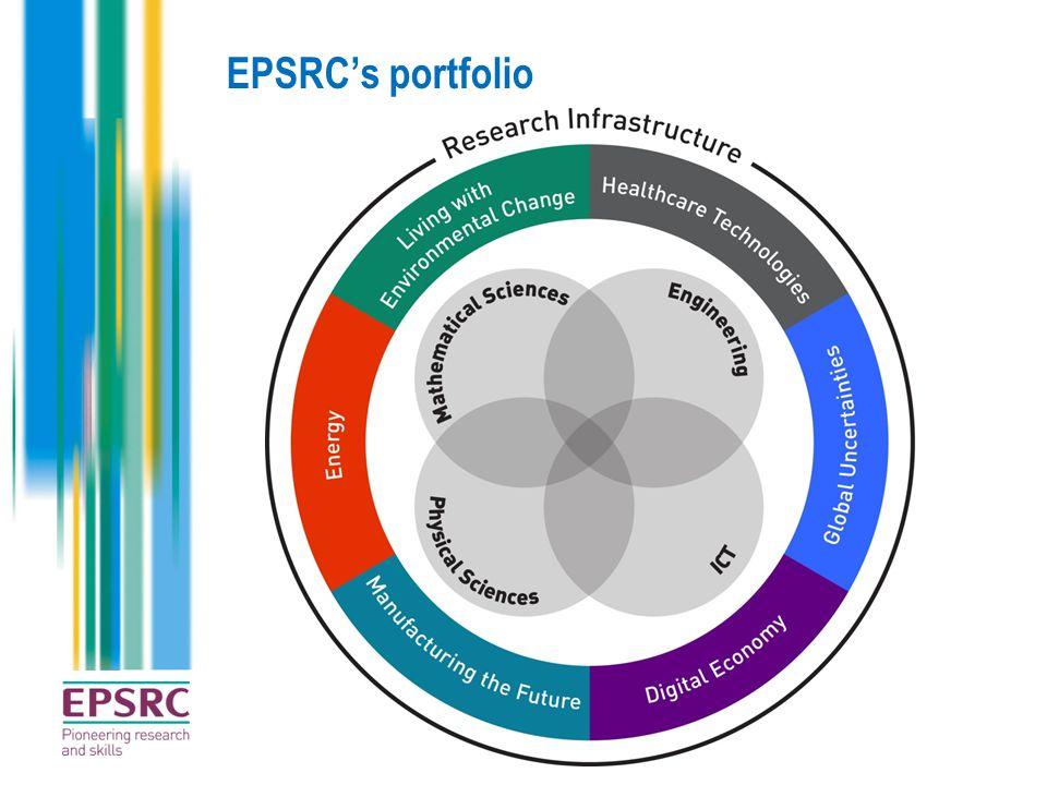 EPSRC portfolio Overview and analysis of entire EPSRC portfolio Available at: http://www.epsrc.ac.uk/ourportfolio/Pages/default.aspxhttp://www.epsrc.ac.uk/ourportfolio/Pages/default.aspx
