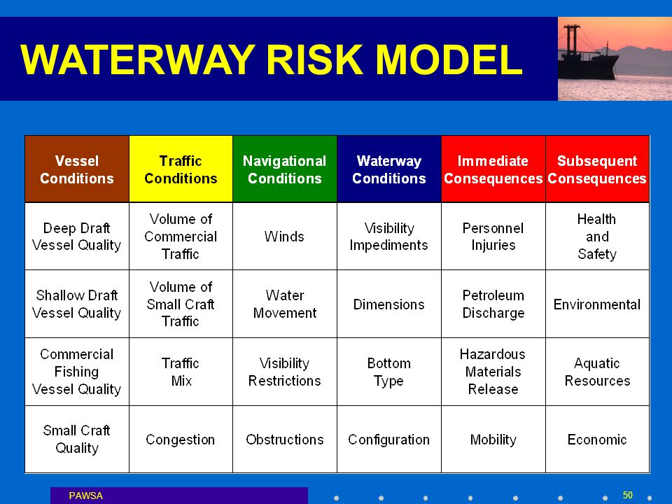PAWSA 50 WATERWAY RISK MODEL