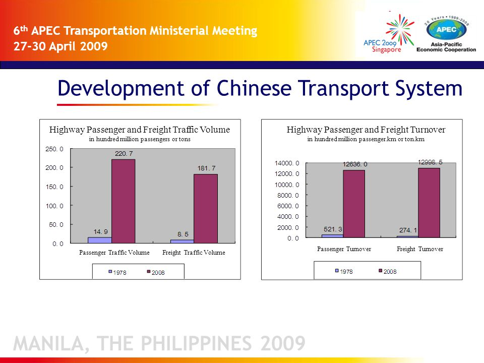 Development of Chinese Transport System MANILA, THE PHILIPPINES 2009 6 th APEC Transportation Ministerial Meeting 27-30 April 2009 Passenger Traffic Volume Highway Passenger and Freight Traffic Volume in hundred million passengers or tons Freight Traffic Volume Passenger TurnoverFreight Turnover Highway Passenger and Freight Turnover in hundred million passenger.km or ton.km