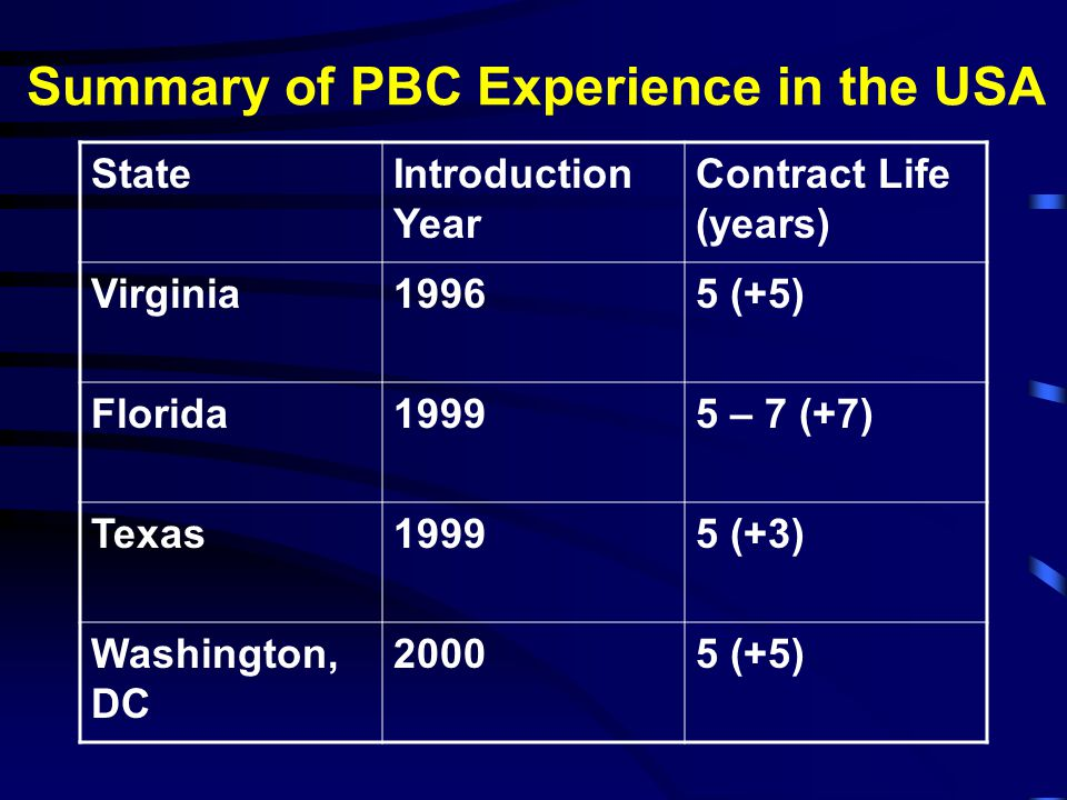 PBC Experience US State of Virginia http://www.virginiadot.org/projects/constSTA N-I81-overview.asp US State of Florida http://www.dot.state.fl.us/statemaintenanceoff ice/asset.htm US State of Texas http://www.dot.state.tx.us Other Countries Include: Estonia, Serbia, Australia, New Zealand, Canada, Sweden, Finland, Argentina, Brazil