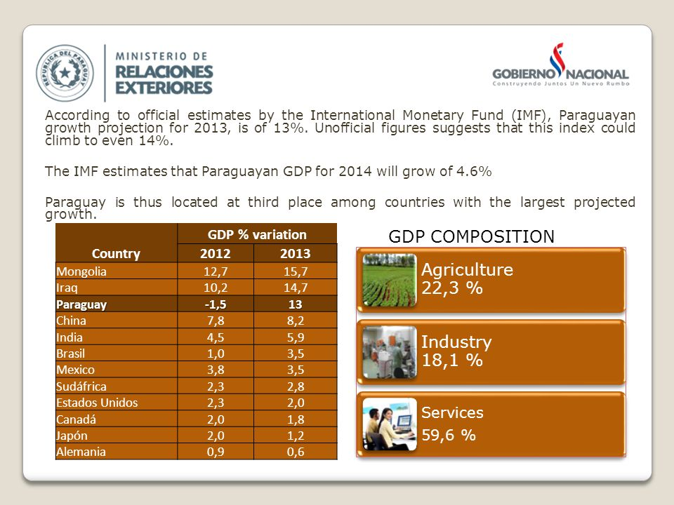 According to official estimates by the International Monetary Fund (IMF), Paraguayan growth projection for 2013, is of 13%.