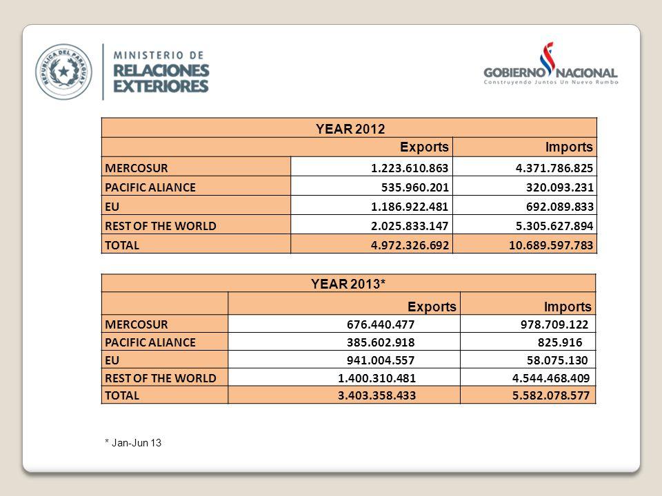 YEAR 2012 ExportsImports MERCOSUR1.223.610.8634.371.786.825 PACIFIC ALIANCE535.960.201320.093.231 EU1.186.922.481692.089.833 REST OF THE WORLD2.025.833.1475.305.627.894 TOTAL 4.972.326.692 10.689.597.783 YEAR 2013* ExportsImports MERCOSUR 676.440.477 978.709.122 PACIFIC ALIANCE 385.602.918 825.916 EU 941.004.557 58.075.130 REST OF THE WORLD 1.400.310.481 4.544.468.409 TOTAL 3.403.358.433 5.582.078.577 * Jan-Jun 13