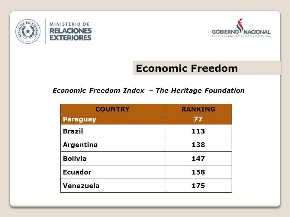 COUNTRYRANKING Paraguay77 Brazil113 Argentina138 Bolivia147 Ecuador158 Venezuela175 Economic Freedom Index – The Heritage Foundation Economic Freedom