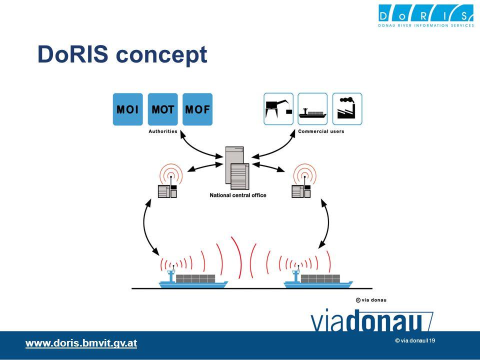 © via donau I 19 DoRIS concept www.doris.bmvit.gv.at