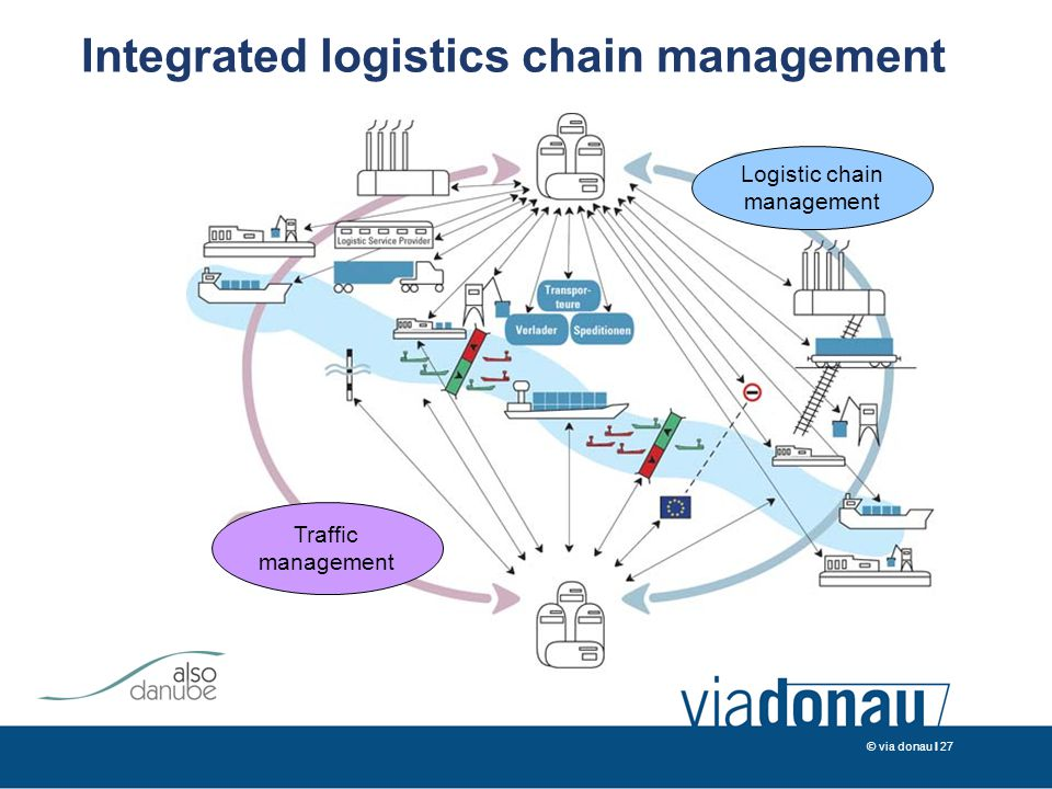 © via donau I 27 Integrated logistics chain management Traffic management Logistic chain management