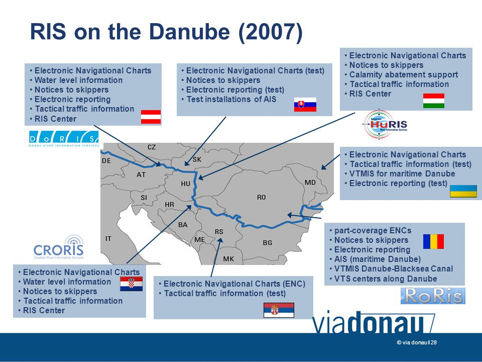 © via donau I 28 RIS on the Danube (2007) part-coverage ENCs Notices to skippers Electronic reporting AIS (maritime Danube) VTMIS Danube-Blacksea Cana