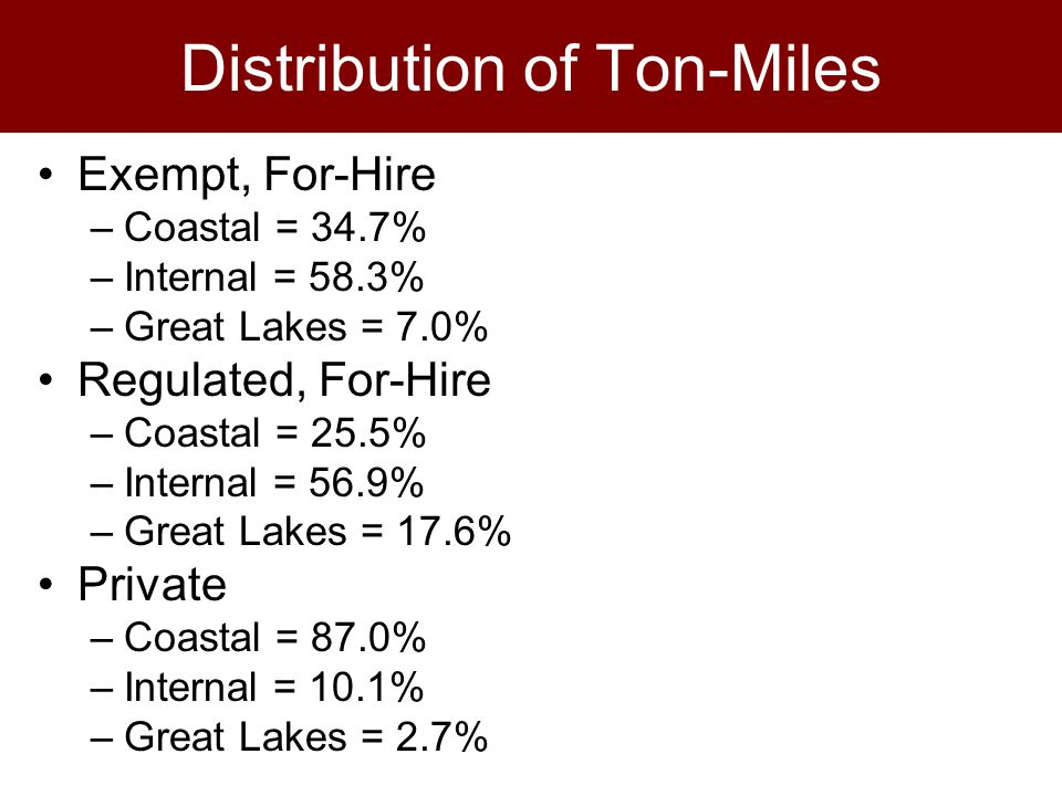 Distribution of Ton-Miles Exempt, For-Hire –Coastal = 34.7% –Internal = 58.3% –Great Lakes = 7.0% Regulated, For-Hire –Coastal = 25.5% –Internal = 56.9% –Great Lakes = 17.6% Private –Coastal = 87.0% –Internal = 10.1% –Great Lakes = 2.7%
