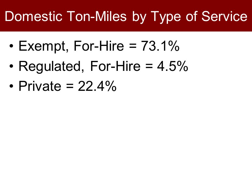 Domestic Ton-Miles by Type of Service Exempt, For-Hire = 73.1% Regulated, For-Hire = 4.5% Private = 22.4%